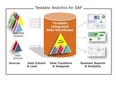 Teradata Analytics for SAP