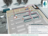 FREOR Hydroloop Hybrid System