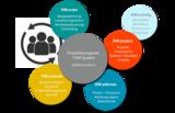 Projektgebundenes CRM-System Die Basis Ihres Kundenerfolgs