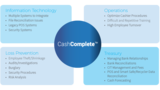 Cash Management is a Cross-Functional Challenge