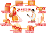 Digital Signage für den Handel
